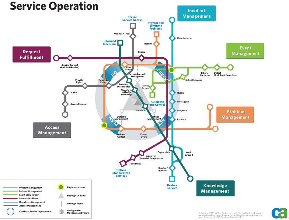 an explication of it service operations La gestion de la production est l'ensemble des activités qui participent à : la conception, la planification des ressources (matérielles, financières, ou humaines.